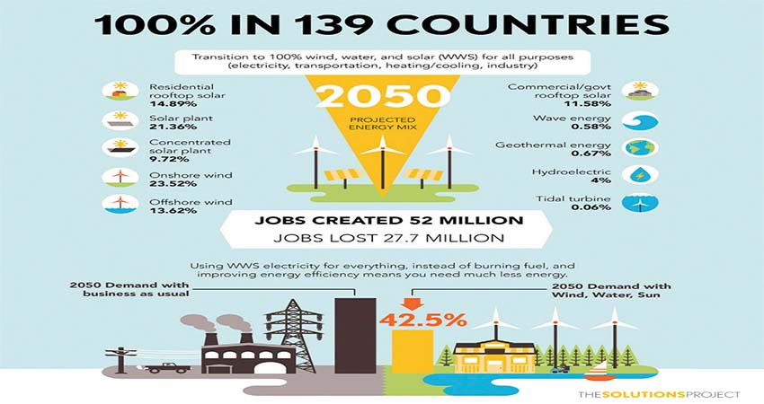 Between Clean Energy and High Demand